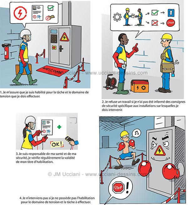 Procédure illustrée sur les risques électriques
